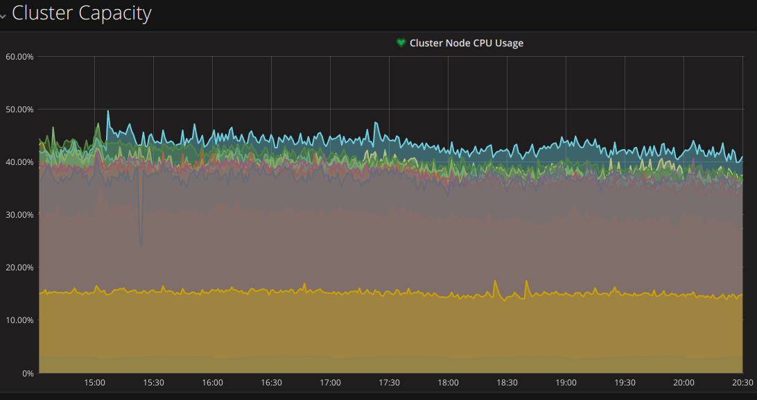 Grafana monitoring